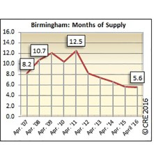 There were 5.6 months of supply on the market in Birmingham during April.