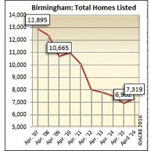 There were 7,319 homes listed in Birmingham during April.
