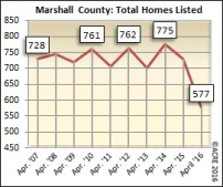 There were 577 homes listed for sale in Marshall County during April.