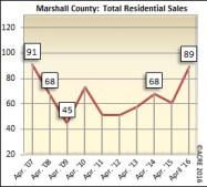 There were 89 homes sold in Marshall County during April.