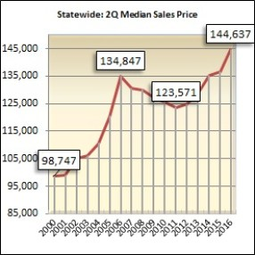 The median sales price for homes sold during the second quarter in Alabama was $144,637.