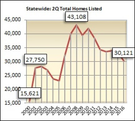 There were 30,121 homes on the market in Alabama during the second quarter.