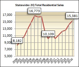 The 15,381 units sold during the second quarter in Alabama was 7.7 percent higher than the second quarter in 2015.