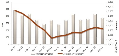 Montgomery home sales through July rose 1.7 percent over the same period last year.