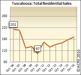 Tuscaloosa home sales during October rose 8 percent over last October.