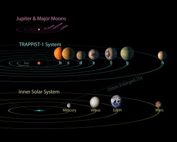 All seven planets discovered in orbit around the red dwarf star TRAPPIST-1 could easily fit inside the orbit of Mercury, the innermost planet of our solar system. In fact, they would have room to spare. TRAPPIST-1 also is only a fraction of the size of our sun; it isn't much larger than Jupiter. (NASA/JPL-Caltech/R. Hurt-IPAC)