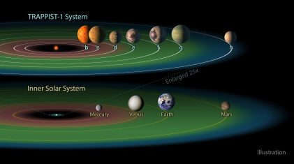 """The TRAPPIST-1 system contains a total of seven planets, all around the size of Earth.Three of them -- TRAPPIST-1e, f and g -- dwell in their star's so-called """"habitable zone."""" The habitable zone, or Goldilocks zone, is a band around every star (shown here in green) where astronomers have calculated that temperatures are just right -- not too hot, not too cold -- for liquid water to pool on the surface of an Earth-like world.(NASA/JPL-Caltech/R. Hurt-IPAC)"""