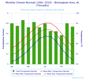 Birmingham Monthly Climate Normals