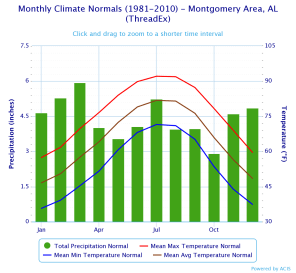 Montgomery Monthly Climate Normals