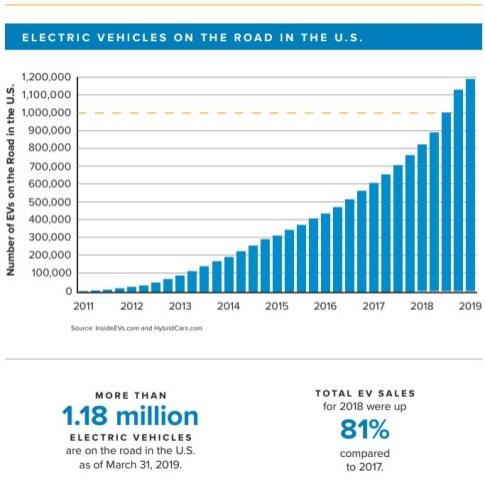 (Edison Electric Institute)