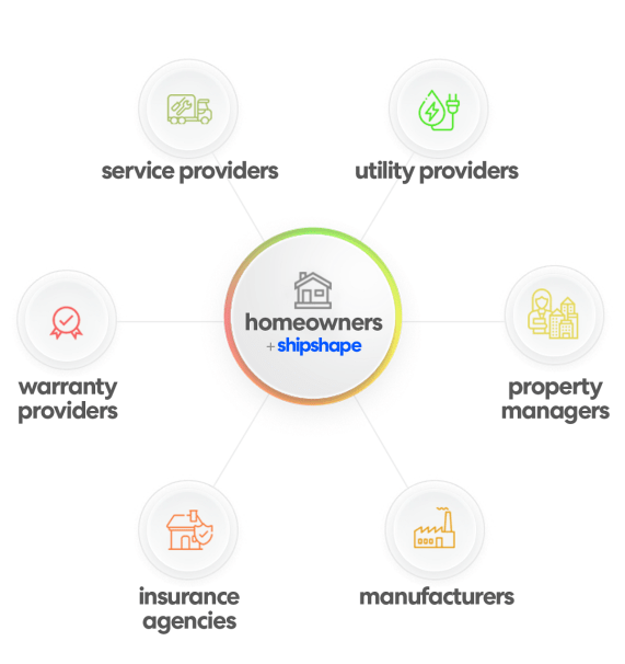 This graphic illustrates the way Shipshape will help organize an ecosystem of service providers for a home. (contributed)