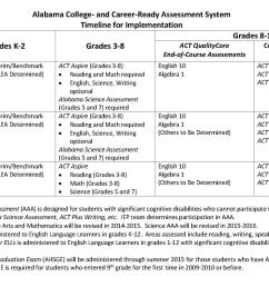 Alabama School Connection » New Tests for Our Children in Alabama's K-12  Public Schools [ 1309 x 2141 Pixel ]