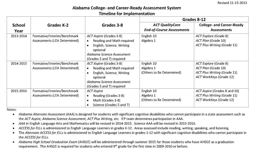 medium resolution of Alabama School Connection » New Tests for Our Children in Alabama's K-12  Public Schools