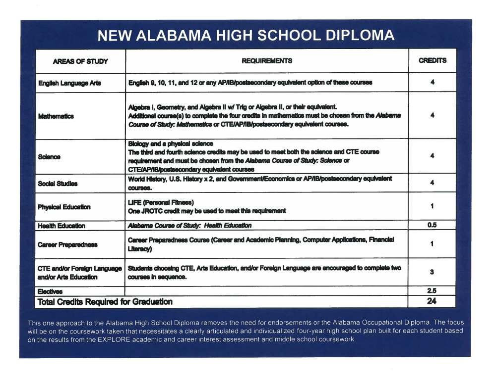 "medium resolution of Alabama School Connection » The ""New"" Alabama High School Diploma"