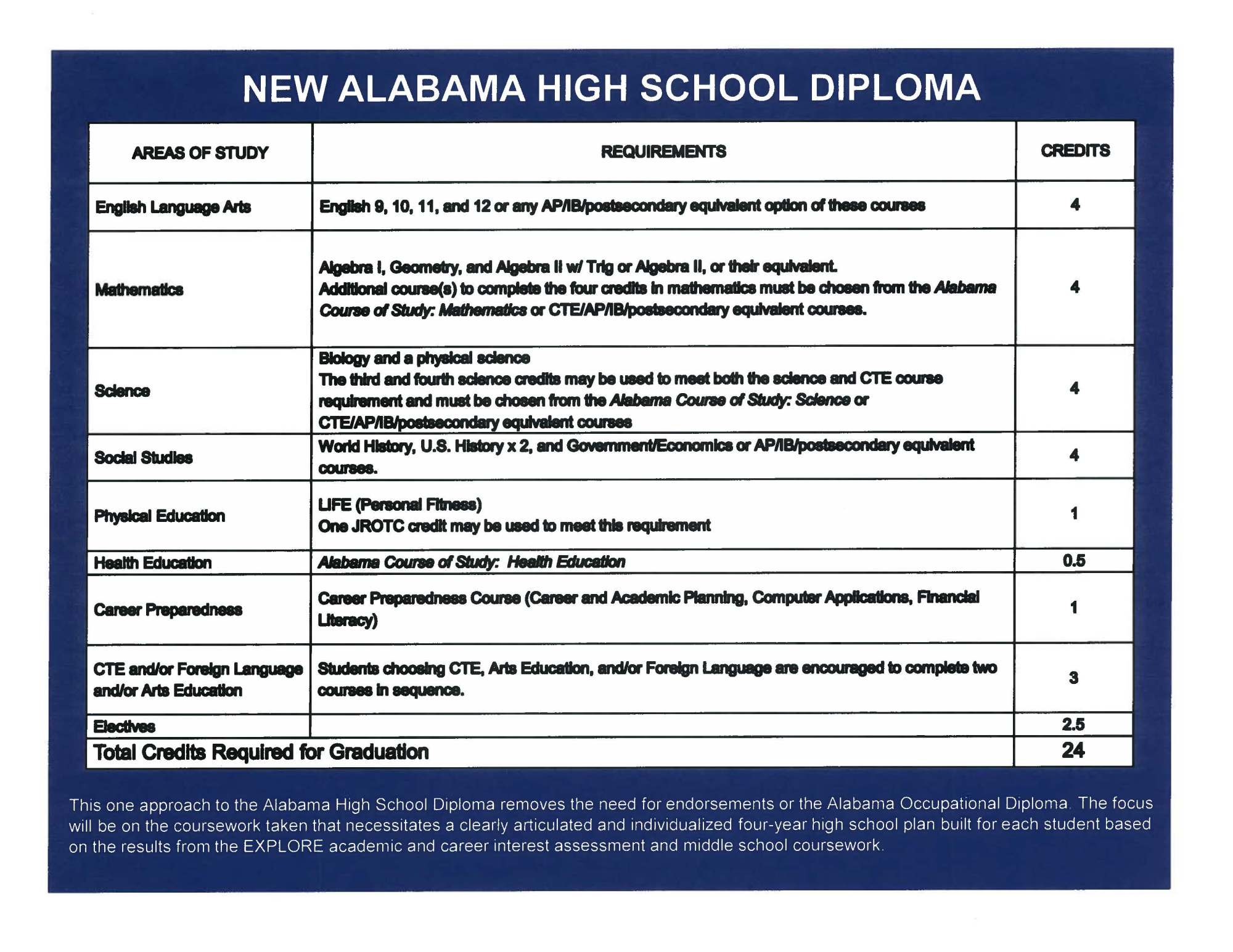 "hight resolution of Alabama School Connection » The ""New"" Alabama High School Diploma"