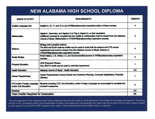 "small resolution of Alabama School Connection » The ""New"" Alabama High School Diploma"