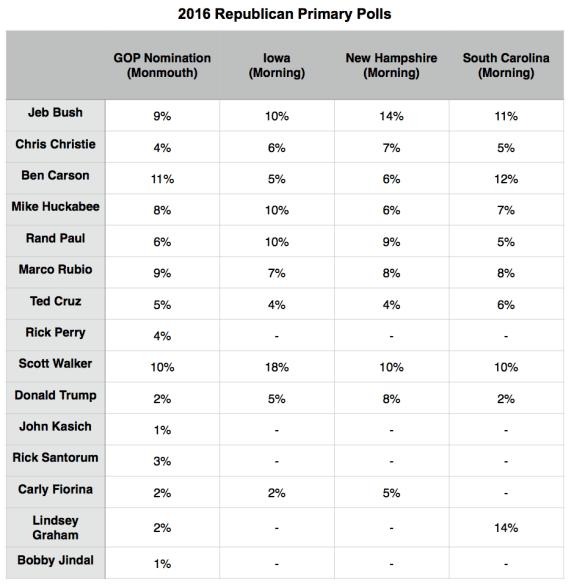 Republican_PP_Polls