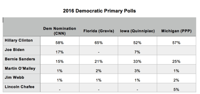 2016 Democratic Primary Polls_6 July 2015