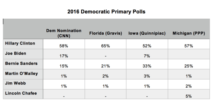 2016 Democratic Primary Polls_6 July 2015