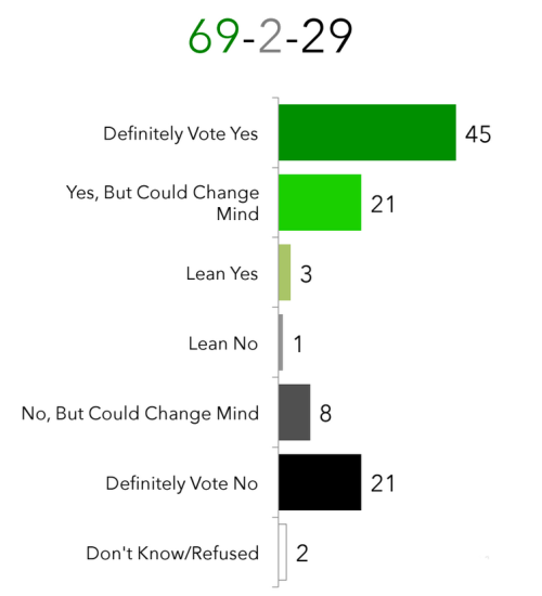Poll_29 July 2015_Support Marsh plan