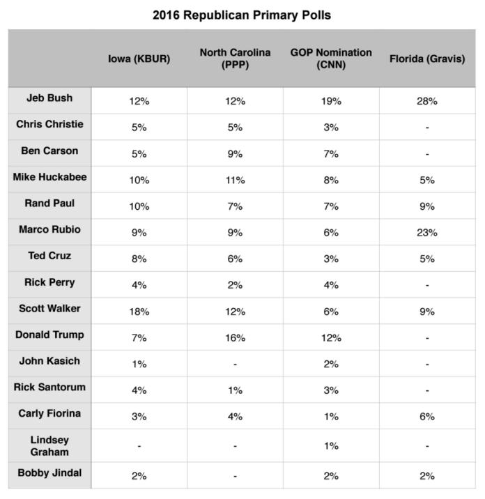 Primary Election Brief_13 July 2015_GOP Polls