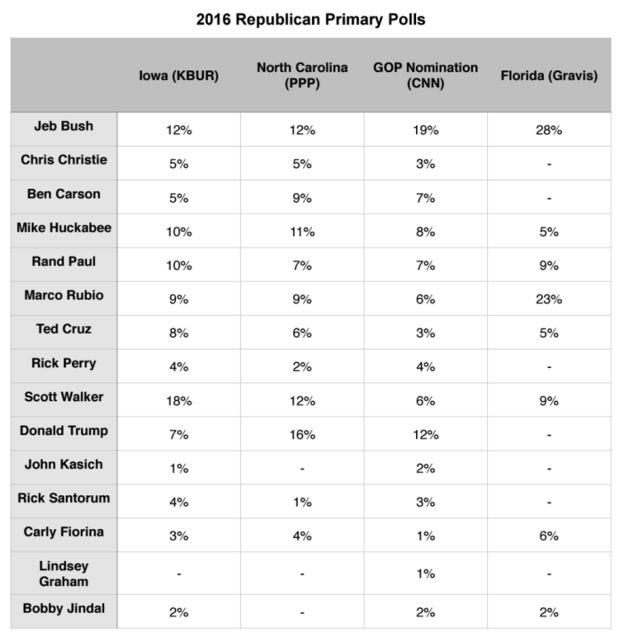 Primary Election Brief_13 July 2015_GOP Polls