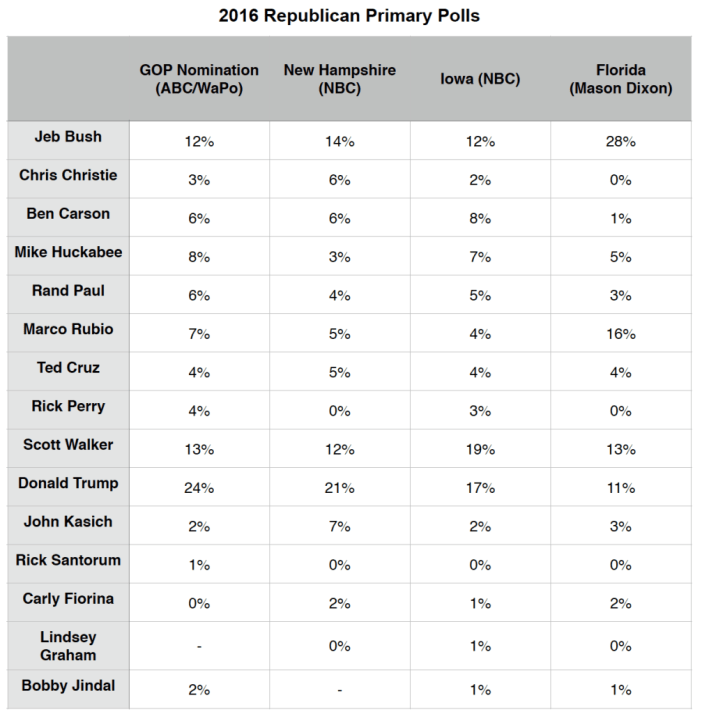 Primary Brief_27 July 2015_GOP Polls
