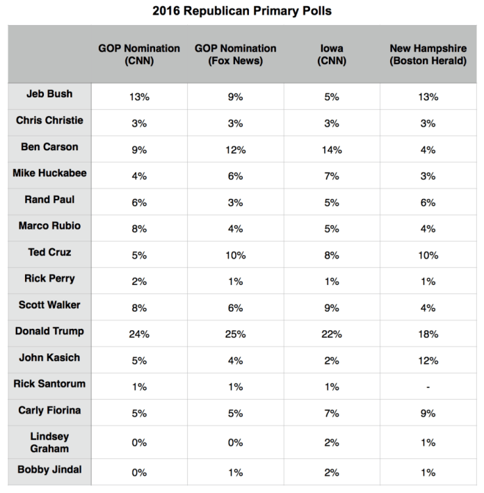 Primary Brief_24 Aug_Polls GOP