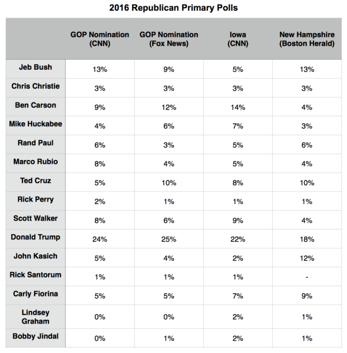 Primary Brief_24 Aug_Polls GOP