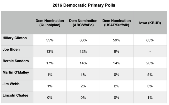 Primary Brief_3 Aug 2015_Dem Polls