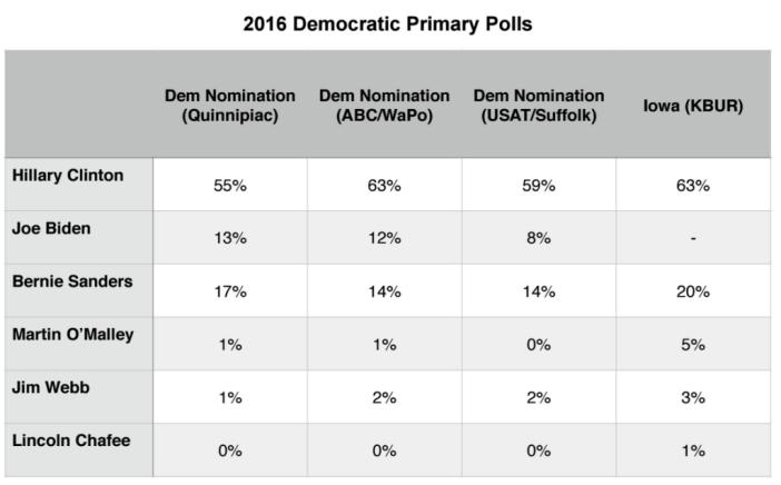 Primary Brief_3 Aug 2015_Dem Polls