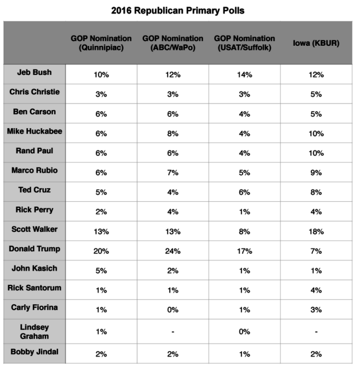 Primary Brief_3 Aug 2015_GOP Polls