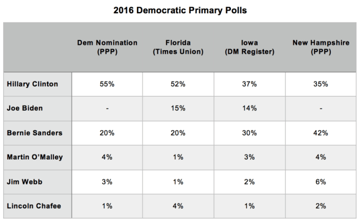 Primary Brief_Dem Polls_7 Sept 2015