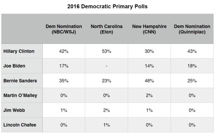 Primary Brief_Polls_Dem_28 Sept 2015