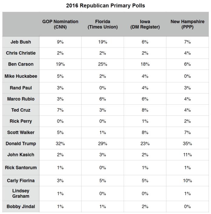 Primary Brief_Polls_GOP_14 Sept 2015