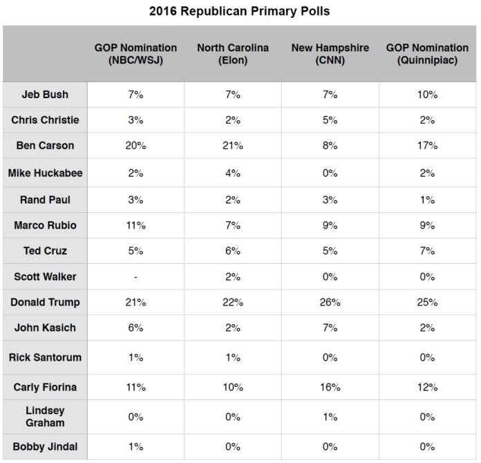 Primary Brief_Polls_GOP_28 Sept 2015