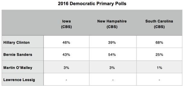 Primary Brief_Dem Polls_26 Oct 2015