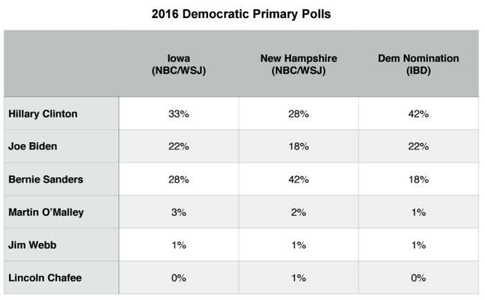 Primary Brief_Dem Polls_5 Oct 2015