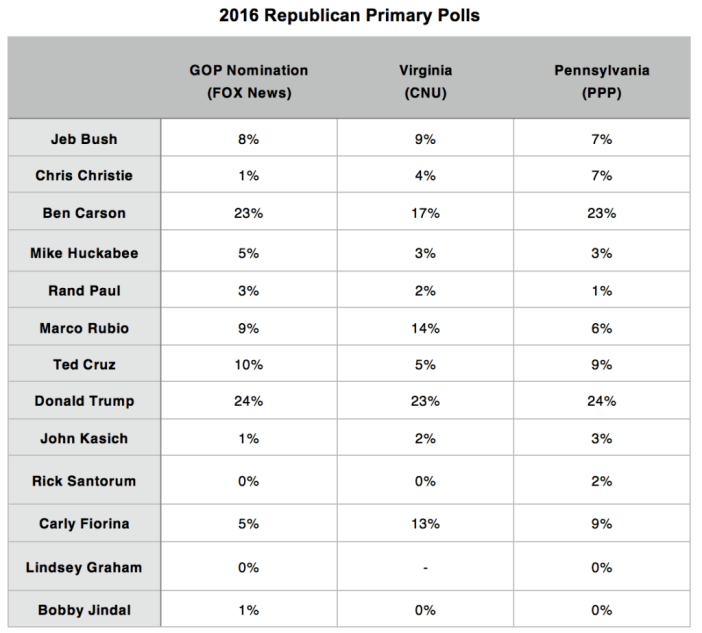 Primary Brief_GOP Polls_19 Oct 2015