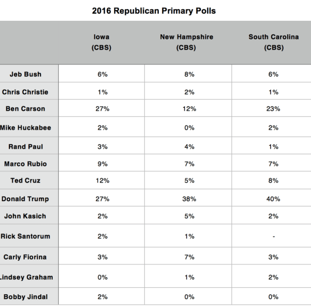 Primary Brief_GOP Polls_26 Oct 2015