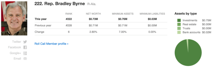 Congress wealth index_Bradley Byrne