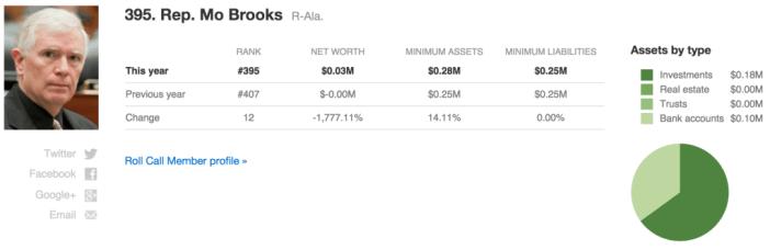 Congress wealth index_Mo Brooks