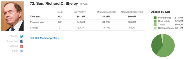 Congress wealth index_Richard Shelby