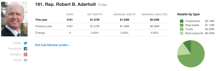 Congress wealth index_Robert Aderholt