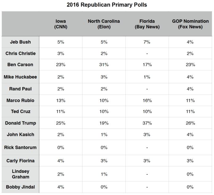 Primary Brief_GOP Polls_9 Nov 2015