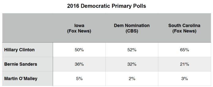 Primary Brief_Dem Polls_14 Dec 2015