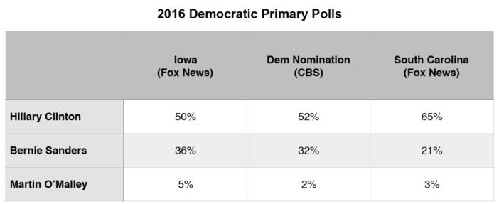 Primary Brief_Dem Polls_14 Dec 2015