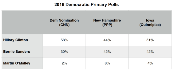Primary Brief_Dem Polls_7 Dec 2015
