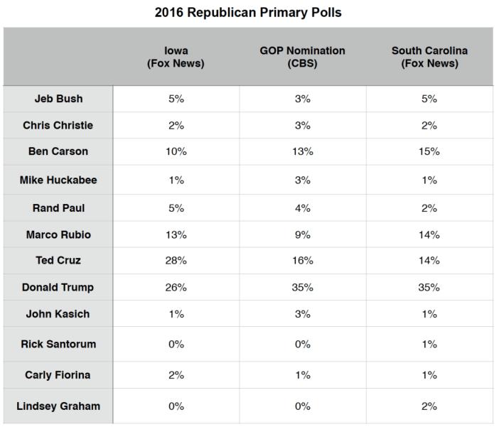 Primary Brief_GOP Polls_14 Dec 2015