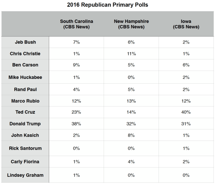 Primary Brief_GOP Polls_21 Dec 2015